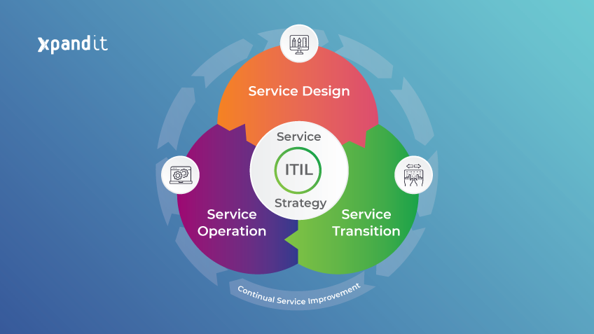 ITIL: sound practices to improve your IT service management